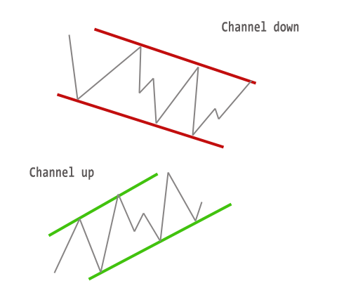 Trend line channels