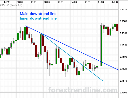 Main and inner downtrend lines