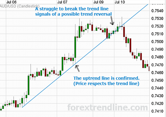 How to draw trend lines in forex сигналы форекс aud usd