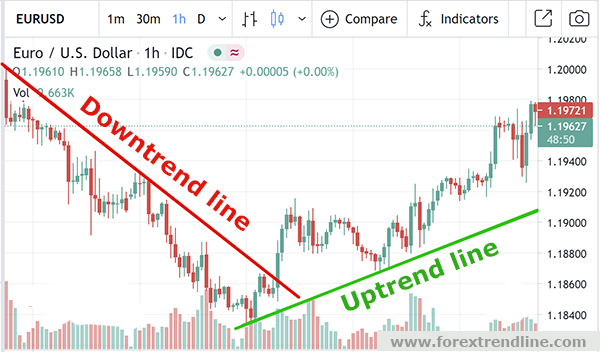 How to draw uptrend/downtrend line
